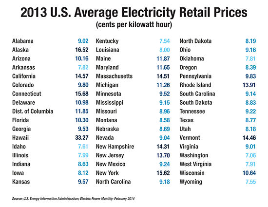 U.S. Average Electricity Retail Prices