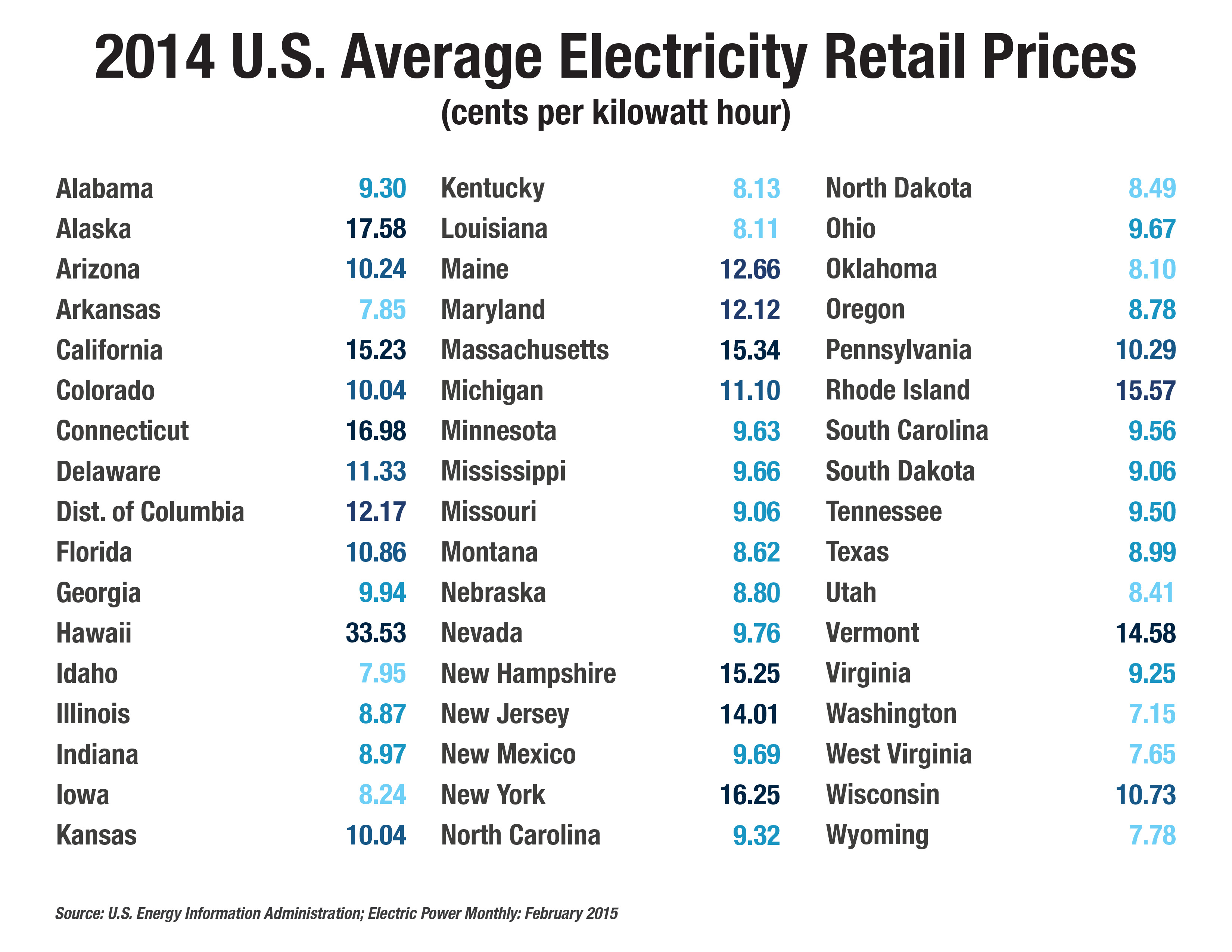 Electricity Prices By State Map Photos