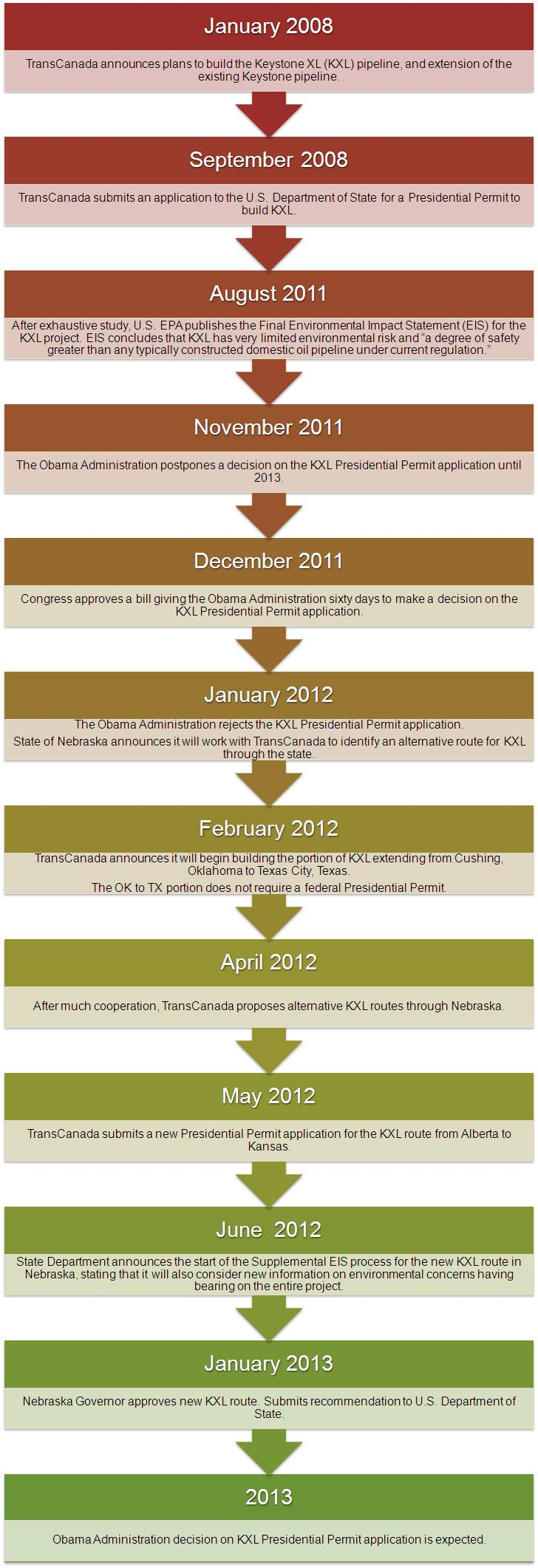 Keystone XL Project Timeline