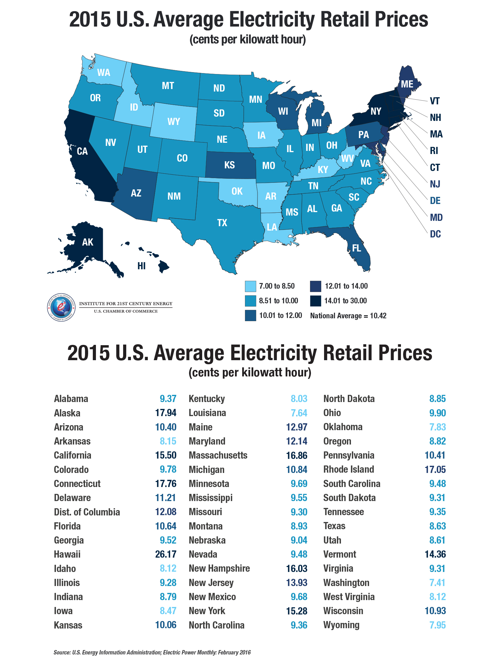2017 U S Average Electricity Retail Prices