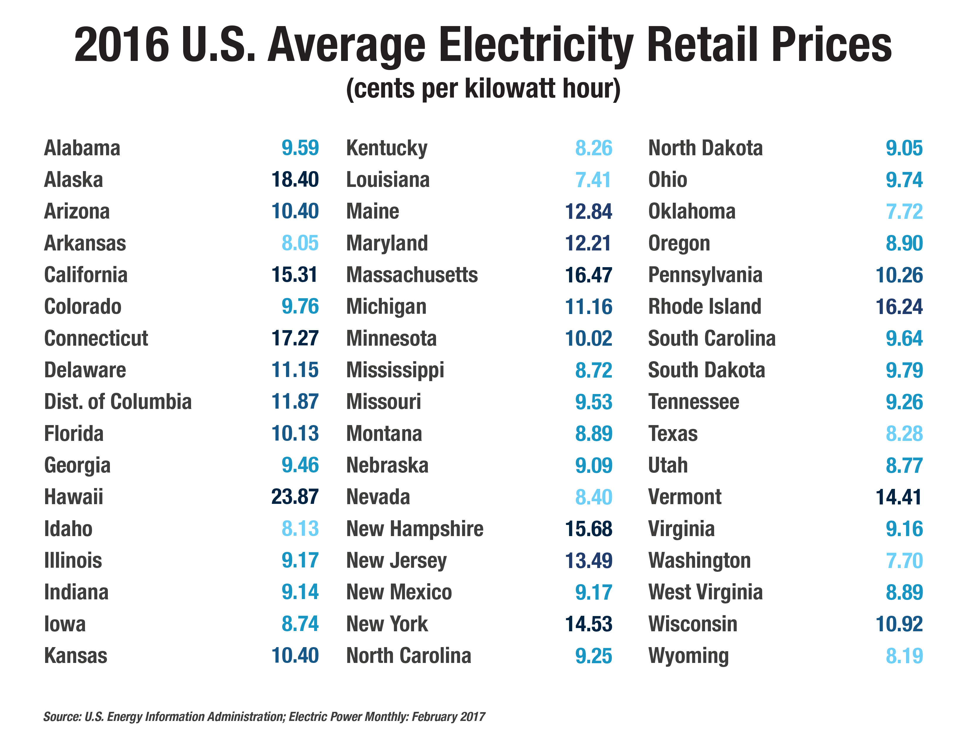 Map 2016 Average Electricity Retail Prices