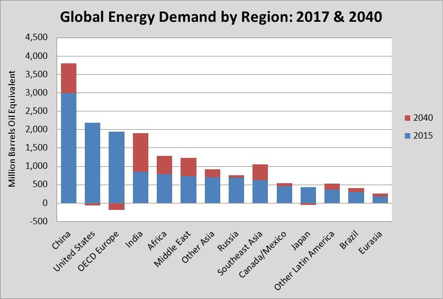 International Energy Agency Releases its World Energy
